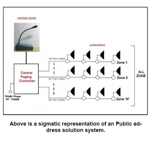 Public address solution system